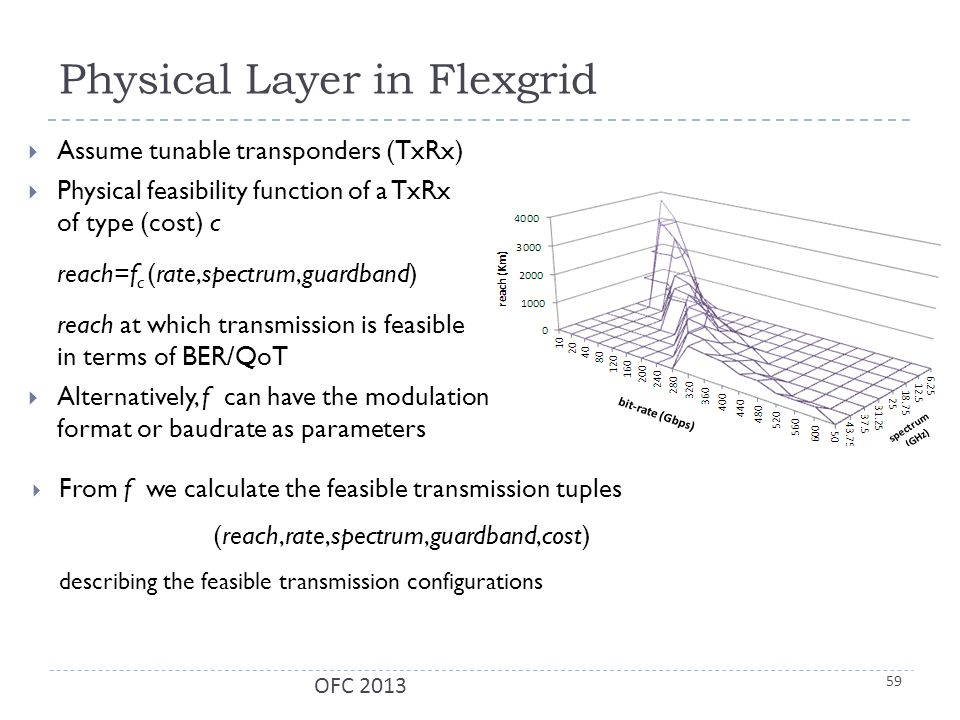 Physical Layer in Flexgrid  Assume tunable transponders (TxRx)  Physical feasibility function of a TxRx of type (cost) c reach=f c (rate,spectrum,guardband) reach at which transmission is feasible in terms of BER/QoT  Alternatively, f can have the modulation format or baudrate as parameters OFC 2013 59  From f we calculate the feasible transmission tuples (reach,rate,spectrum,guardband,cost) describing the feasible transmission configurations