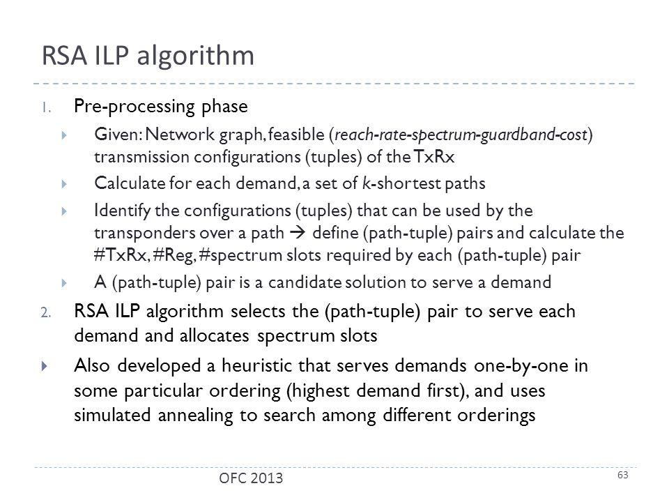 RSA ILP algorithm 1.