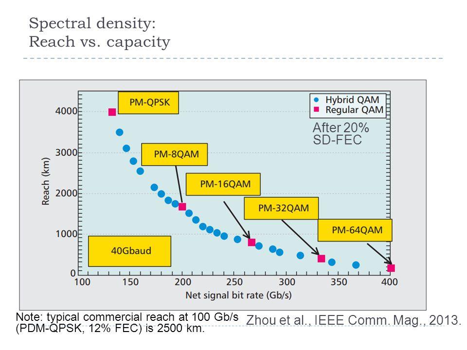 Spectral density: Reach vs. capacity Zhou et al., IEEE Comm.