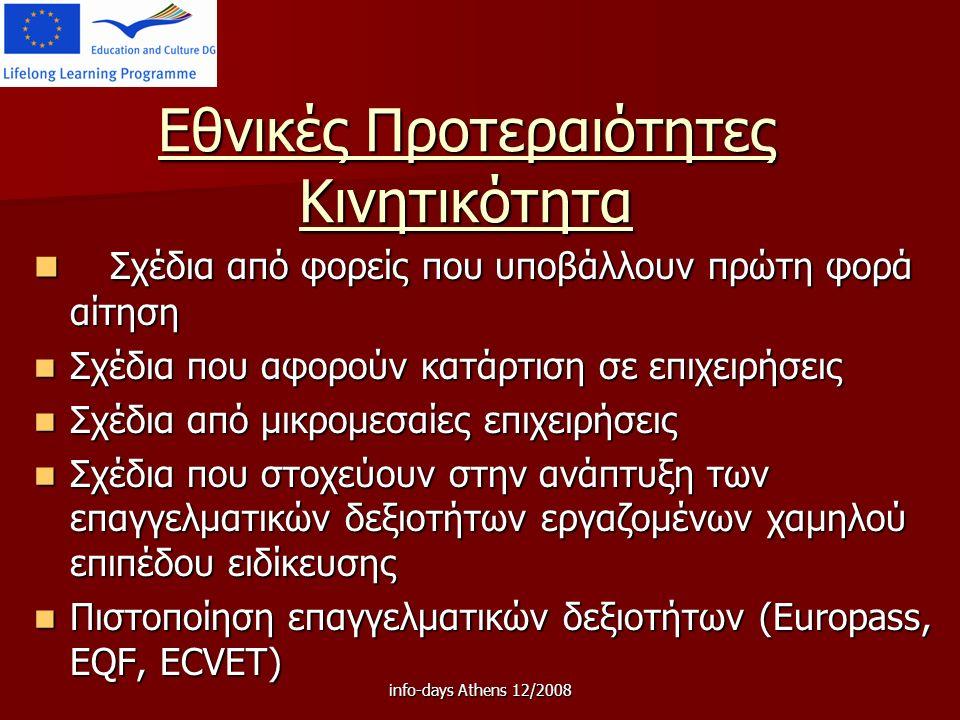 info-days Athens 12/2008 Εθνικές Προτεραιότητες Κινητικότητα Σχέδια από φορείς που υποβάλλουν πρώτη φορά αίτηση Σχέδια από φορείς που υποβάλλουν πρώτη φορά αίτηση Σχέδια που αφορούν κατάρτιση σε επιχειρήσεις Σχέδια που αφορούν κατάρτιση σε επιχειρήσεις Σχέδια από μικρομεσαίες επιχειρήσεις Σχέδια από μικρομεσαίες επιχειρήσεις Σχέδια που στοχεύουν στην ανάπτυξη των επαγγελματικών δεξιοτήτων εργαζομένων χαμηλού επιπέδου ειδίκευσης Σχέδια που στοχεύουν στην ανάπτυξη των επαγγελματικών δεξιοτήτων εργαζομένων χαμηλού επιπέδου ειδίκευσης Πιστοποίηση επαγγελματικών δεξιοτήτων (Europass, EQF, ECVET) Πιστοποίηση επαγγελματικών δεξιοτήτων (Europass, EQF, ECVET)