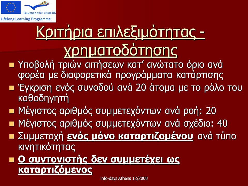 info-days Athens 12/2008 Κριτήρια επιλεξιμότητας - χρηματοδότησης Υποβολή τριών αιτήσεων κατ' ανώτατο όριο ανά φορέα με διαφορετικά προγράμματα κατάρτισης Υποβολή τριών αιτήσεων κατ' ανώτατο όριο ανά φορέα με διαφορετικά προγράμματα κατάρτισης Έγκριση ενός συνοδού ανά 20 άτομα με το ρόλο του καθοδηγητή Έγκριση ενός συνοδού ανά 20 άτομα με το ρόλο του καθοδηγητή Μέγιστος αριθμός συμμετεχόντων ανά ροή: 20 Μέγιστος αριθμός συμμετεχόντων ανά ροή: 20 Μέγιστος αριθμός συμμετεχόντων ανά σχέδιο: 40 Μέγιστος αριθμός συμμετεχόντων ανά σχέδιο: 40 Συμμετοχή ενός μόνο καταρτιζομένου ανά τύπο κινητικότητας Συμμετοχή ενός μόνο καταρτιζομένου ανά τύπο κινητικότητας Ο συντονιστής δεν συμμετέχει ως καταρτιζόμενος Ο συντονιστής δεν συμμετέχει ως καταρτιζόμενος