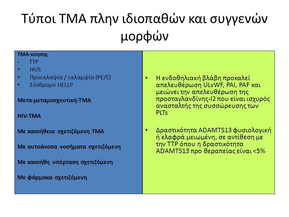 Τύποι ΤΜΑ πλην ιδιοπαθών και συγγενών μορφών ΤΜΑ-κύησης TTP HUS Προεκλαψία / εκλαμψία (PE/E) Σύνδρομο HELLP Μετα-μεταμοσχευτική-TMA HIV-TMA Με κακοήθε