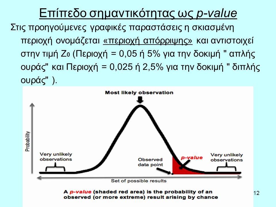 12 Επίπεδο σημαντικότητας ως p-value Στις προηγούμενες γραφικές παραστάσεις η σκιασμένη περιοχή ονομάζεται «περιοχή απόρριψης» και αντιστοιχεί στην τιμή Z 0 (Περιοχή = 0,05 ή 5% για την δοκιμή απλής ουράς και Περιοχή = 0,025 ή 2,5% για την δοκιμή διπλής ουράς ).