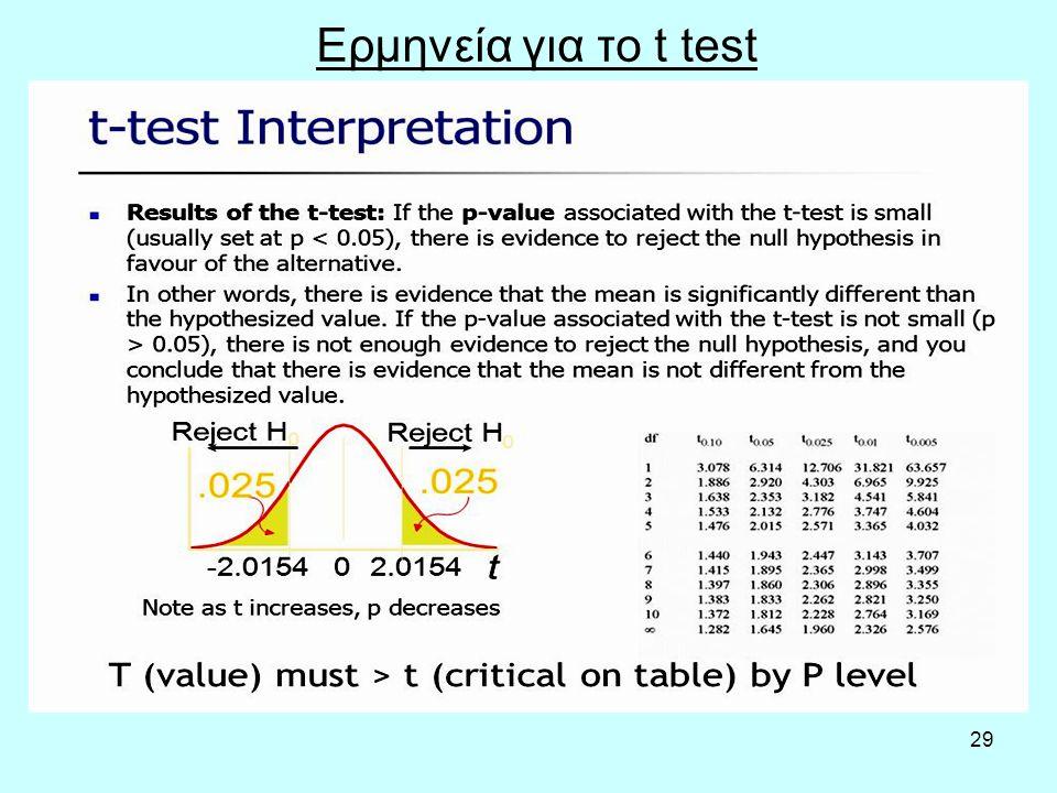 29 Ερμηνεία για το t test