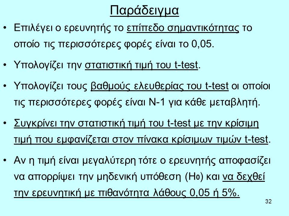 32 Παράδειγμα Επιλέγει ο ερευνητής το επίπεδο σημαντικότητας το οποίο τις περισσότερες φορές είναι το 0,05.