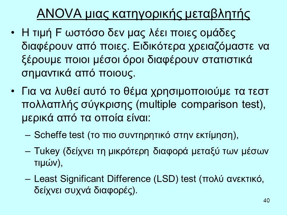 40 ANOVA μιας κατηγορικής μεταβλητής Η τιμή F ωστόσο δεν μας λέει ποιες ομάδες διαφέρουν από ποιες.