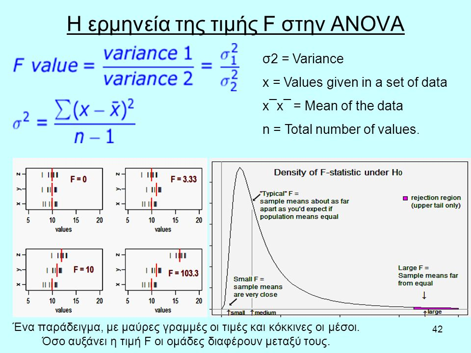 42 Η ερμηνεία της τιμής F στην ANOVA Ένα παράδειγμα, με μαύρες γραμμές οι τιμές και κόκκινες οι μέσοι.