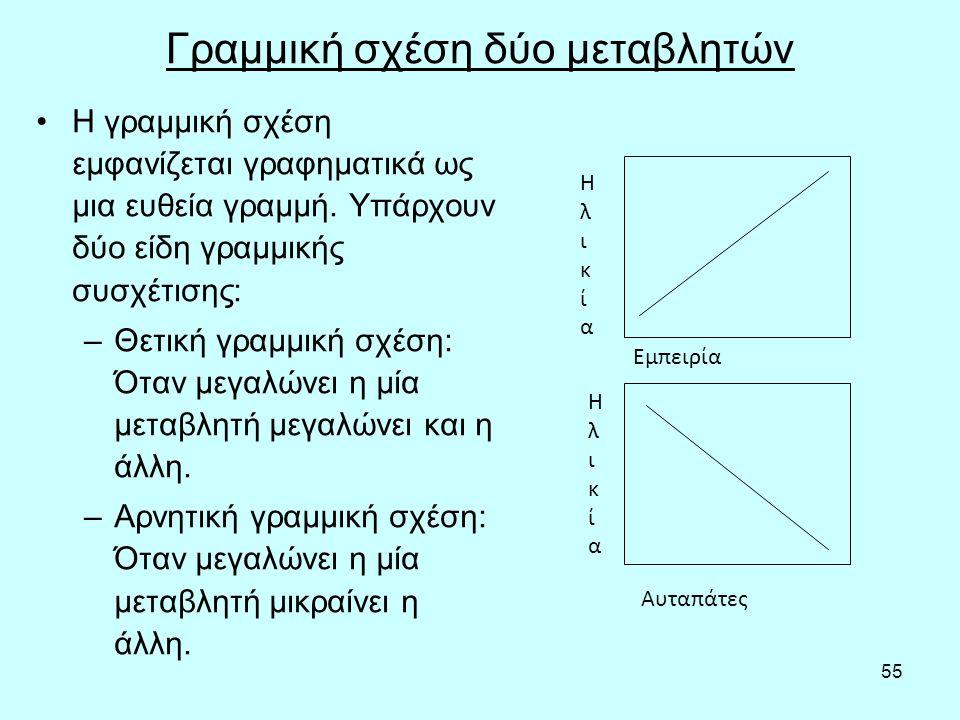 55 Γραμμική σχέση δύο μεταβλητών Η γραμμική σχέση εμφανίζεται γραφηματικά ως μια ευθεία γραμμή.