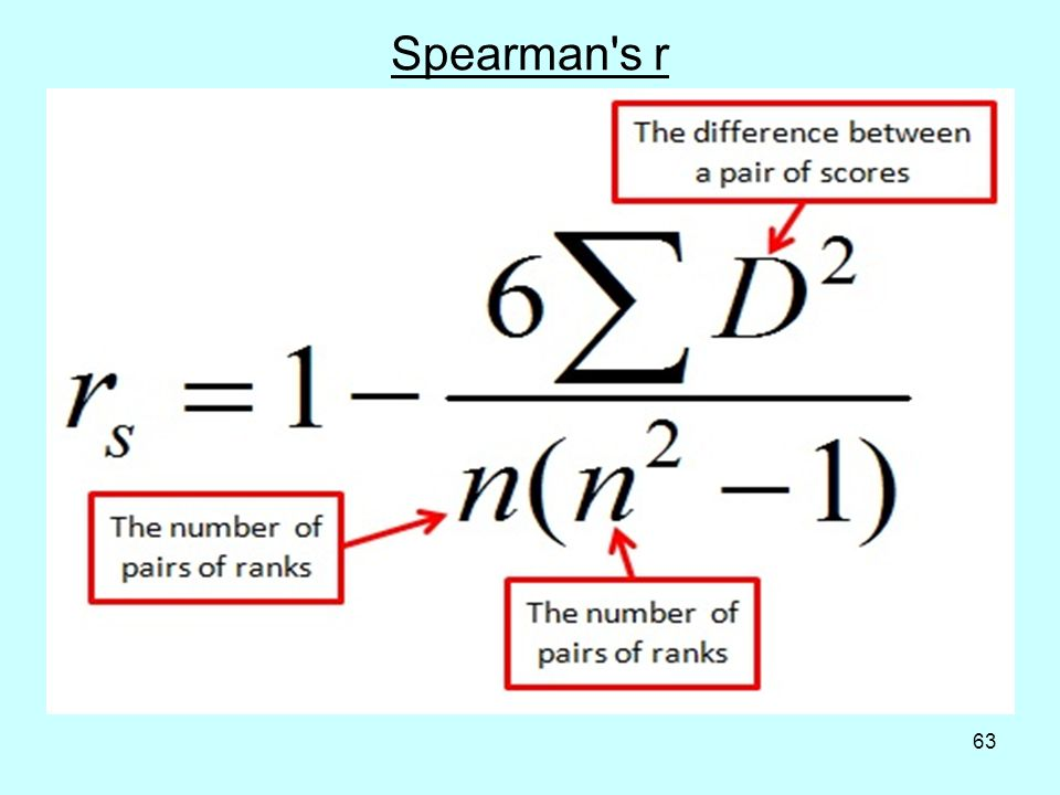 63 Spearman s r