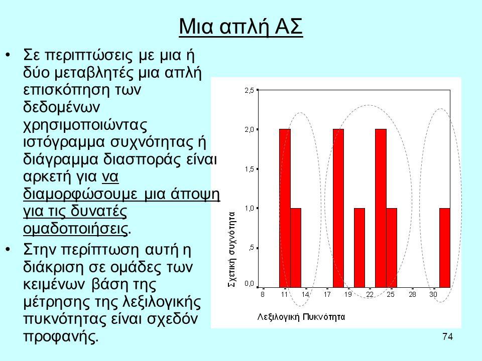 74 Μια απλή ΑΣ Σε περιπτώσεις με μια ή δύο μεταβλητές μια απλή επισκόπηση των δεδομένων χρησιμοποιώντας ιστόγραμμα συχνότητας ή διάγραμμα διασποράς είναι αρκετή για να διαμορφώσουμε μια άποψη για τις δυνατές ομαδοποιήσεις.