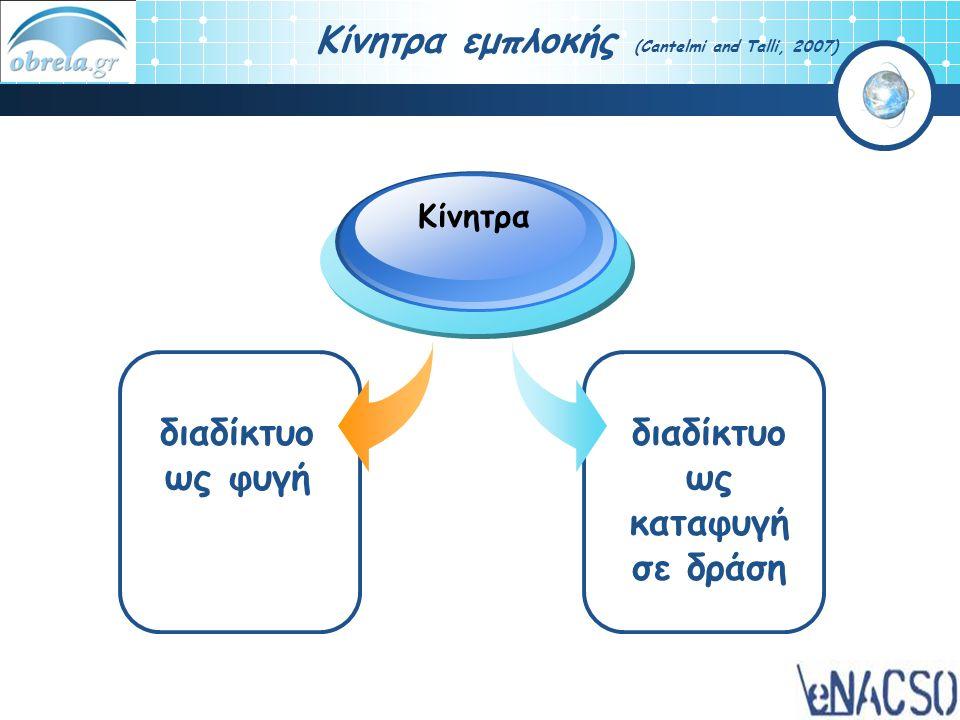 διαδίκτυο ως φυγή Κίνητρα διαδίκτυο ως καταφυγή σε δράση Κίνητρα εμπλοκής (Cantelmi and Talli, 2007)