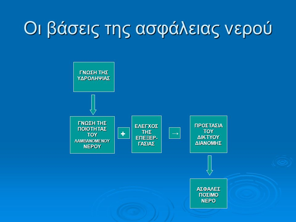 ΠΑΡΑΚΟΛΟΥΘΗΣΗ Παράμετροι παρακολούθησης Παράμετροι παρακολούθησης Λειτουργικά όρια Λειτουργικά όρια Σχέδιο παρακολούθησης Σχέδιο παρακολούθησης