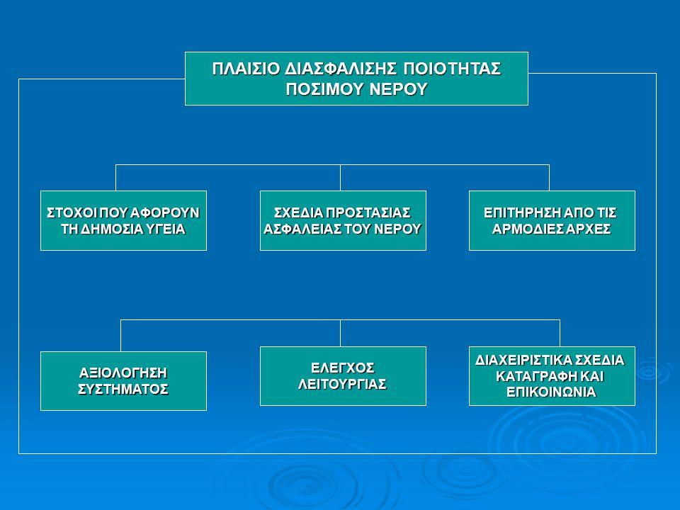 ΘΕΣΜΙΚΟ ΠΛΑΙΣΙΟ Ευρωπαϊκή Νομοθεσία Ευρωπαϊκή Νομοθεσία Ελληνική Νομοθεσία Ελληνική Νομοθεσία Φορείς που εμπλέκονται Φορείς που εμπλέκονται