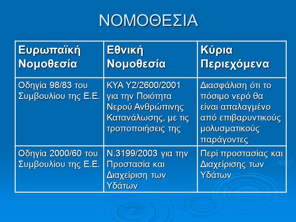ΝΟΜΟΘΕΣΙΑ Ευρωπαϊκή Νομοθεσία Εθνική Νομοθεσία Κύρια Περιεχόμενα Οδηγία 98/83 του Συμβουλίου της Ε.Ε.