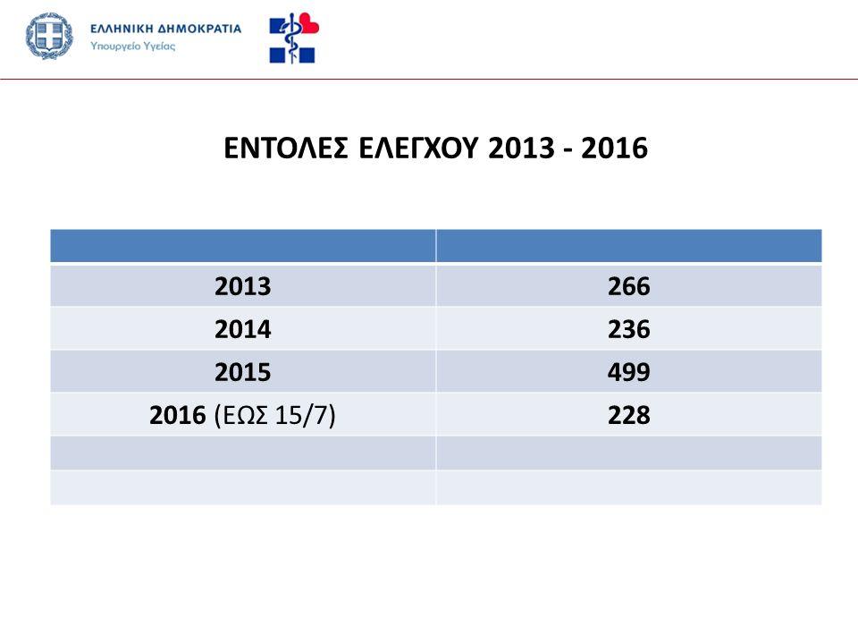 ΕΝΤΟΛΕΣ ΕΛΕΓΧΟΥ 2013 - 2016 2013266 2014236 2015499 2016 (ΕΩΣ 15/7)228