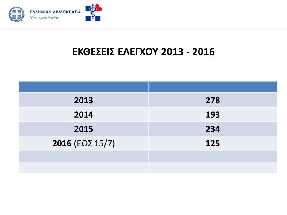 ΕΚΘΕΣΕΙΣ ΕΛΕΓΧΟΥ 2013 - 2016 2013278 2014193 2015234 2016 (ΕΩΣ 15/7)125