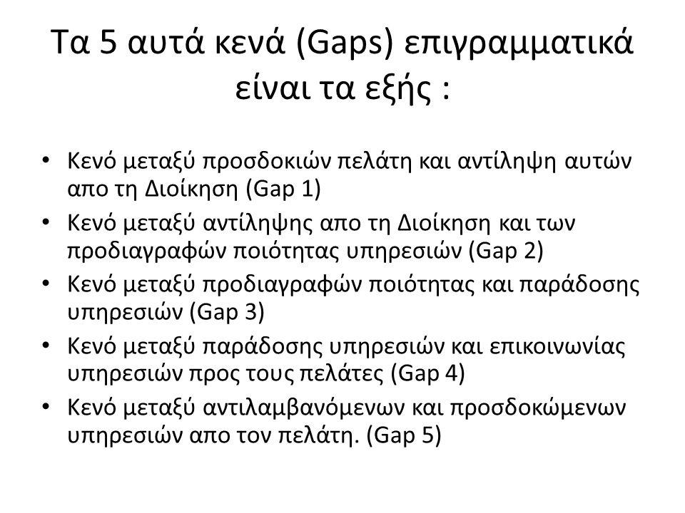 Τα 5 αυτά κενά (Gaps) επιγραμματικά είναι τα εξής : Κενό μεταξύ προσδοκιών πελάτη και αντίληψη αυτών απο τη Διοίκηση (Gap 1) Κενό μεταξύ αντίληψης απο τη Διοίκηση και των προδιαγραφών ποιότητας υπηρεσιών (Gap 2) Κενό μεταξύ προδιαγραφών ποιότητας και παράδοσης υπηρεσιών (Gap 3) Κενό μεταξύ παράδοσης υπηρεσιών και επικοινωνίας υπηρεσιών προς τους πελάτες (Gap 4) Κενό μεταξύ αντιλαμβανόμενων και προσδοκώμενων υπηρεσιών απο τον πελάτη.