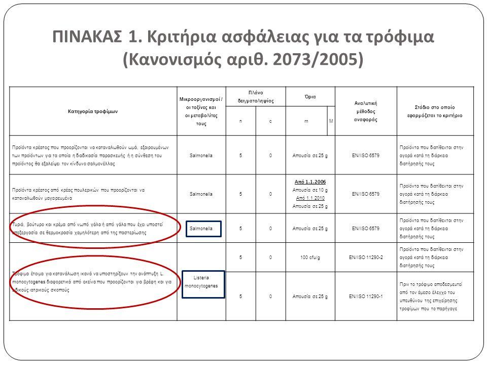 ΠΙΝΑΚΑΣ 1. Κριτήρια ασφάλειας για τα τρόφιμα ( Κανονισμός αριθ. 2073/2005) Κατηγορία τροφίμων Μικροοργανισμοί / οι τοξίνες και οι μεταβολίτες τους Πλά