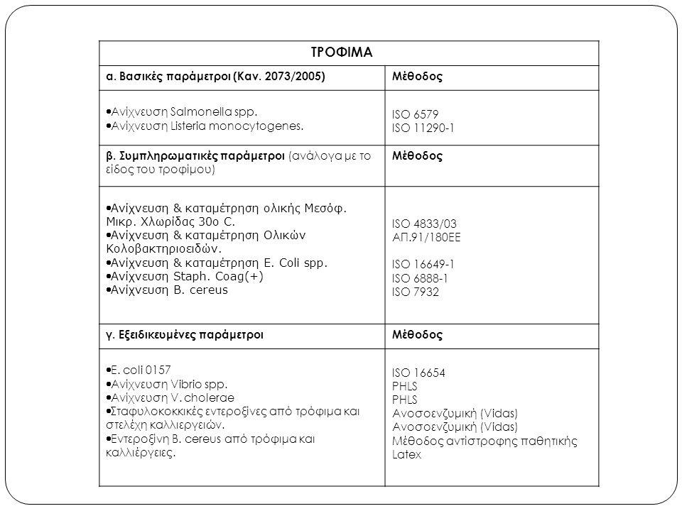 ΤΡΟΦΙΜΑ α. Βασικές παράμετροι (Καν. 2073/2005)Μέθοδος  Ανίχνευση Salmonella spp.  Ανίχνευση Listeria monocytogenes. ISO 6579 ISO 11290-1 β. Συμπληρω