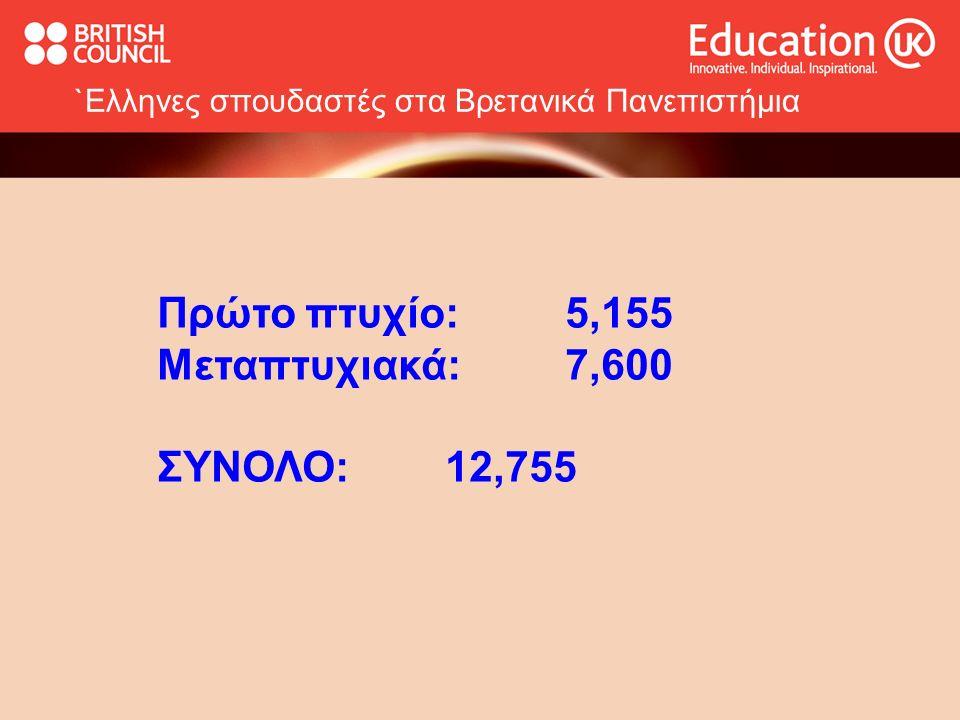 `Ελληνες σπουδαστές στα Βρετανικά Πανεπιστήμια Πρώτο πτυχίο: 5,155 Μεταπτυχιακά: 7,600 ΣΥΝΟΛΟ:12,755
