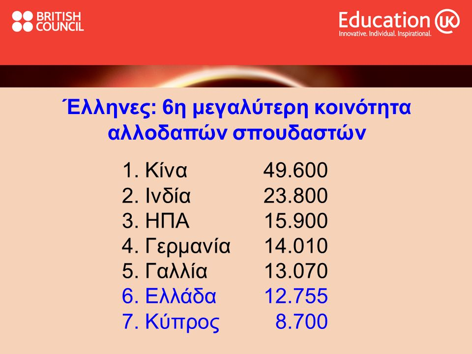 Έλληνες: 6η μεγαλύτερη κοινότητα αλλοδαπών σπουδαστών 1. Κίνα49.600 2. Ινδία23.800 3. ΗΠΑ15.900 4. Γερμανία14.010 5. Γαλλία13.070 6. Ελλάδα12.755 7. Κ
