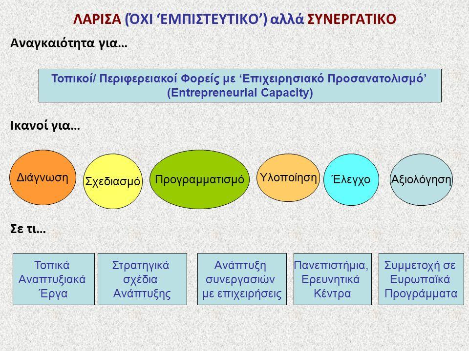 ΛΑΡΙΣΑ (ΌΧΙ 'ΕΜΠΙΣΤΕΥΤΙΚΟ') αλλά ΣΥΝΕΡΓΑΤΙΚΟ Αναγκαιότητα για… Ικανοί για… Σε τι… Τοπικοί/ Περιφερειακοί Φορείς με 'Επιχειρησιακό Προσανατολισμό' (Entrepreneurial Capacity) Διάγνωση Σχεδιασμό Προγραμματισμό Υλοποίηση ΈλεγχοΑξιολόγηση Τοπικά Αναπτυξιακά Έργα Στρατηγικά σχέδια Ανάπτυξης Ανάπτυξη συνεργασιών με επιχειρήσεις Πανεπιστήμια, Ερευνητικά Κέντρα Συμμετοχή σε Ευρωπαϊκά Προγράμματα