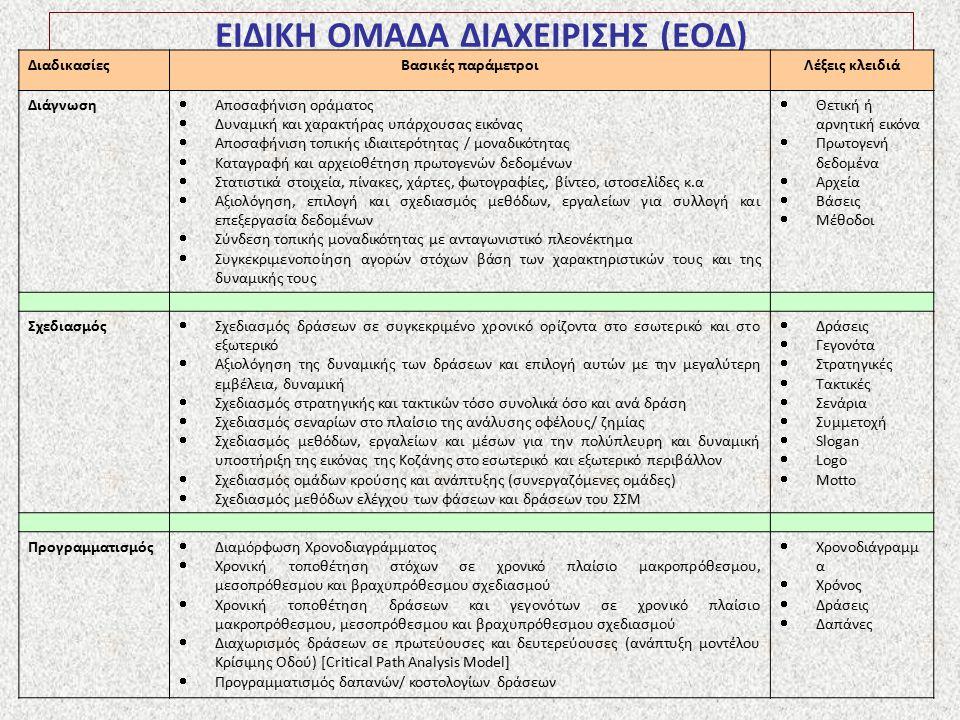 ΕΙΔΙΚΗ ΟΜΑΔΑ ΔΙΑΧΕΙΡΙΣΗΣ (ΕΟΔ) ΔιαδικασίεςΒασικές παράμετροιΛέξεις κλειδιά Διάγνωση  Αποσαφήνιση οράματος  Δυναμική και χαρακτήρας υπάρχουσας εικόνα