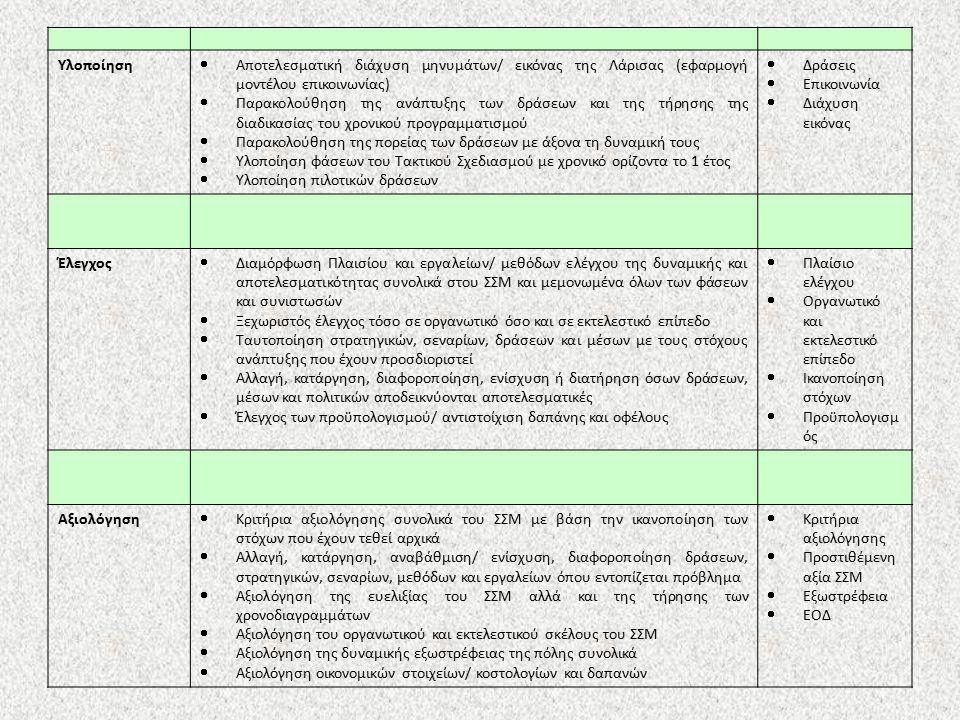 Υλοποίηση  Αποτελεσματική διάχυση μηνυμάτων/ εικόνας της Λάρισας (εφαρμογή μοντέλου επικοινωνίας)  Παρακολούθηση της ανάπτυξης των δράσεων και της τήρησης της διαδικασίας του χρονικού προγραμματισμού  Παρακολούθηση της πορείας των δράσεων με άξονα τη δυναμική τους  Υλοποίηση φάσεων του Τακτικού Σχεδιασμού με χρονικό ορίζοντα το 1 έτος  Υλοποίηση πιλοτικών δράσεων  Δράσεις  Επικοινωνία  Διάχυση εικόνας Έλεγχος  Διαμόρφωση Πλαισίου και εργαλείων/ μεθόδων ελέγχου της δυναμικής και αποτελεσματικότητας συνολικά στου ΣΣΜ και μεμονωμένα όλων των φάσεων και συνιστωσών  Ξεχωριστός έλεγχος τόσο σε οργανωτικό όσο και σε εκτελεστικό επίπεδο  Ταυτοποίηση στρατηγικών, σεναρίων, δράσεων και μέσων με τους στόχους ανάπτυξης που έχουν προσδιοριστεί  Αλλαγή, κατάργηση, διαφοροποίηση, ενίσχυση ή διατήρηση όσων δράσεων, μέσων και πολιτικών αποδεικνύονται αποτελεσματικές  Έλεγχος των προϋπολογισμού/ αντιστοίχιση δαπάνης και οφέλους  Πλαίσιο ελέγχου  Οργανωτικό και εκτελεστικό επίπεδο  Ικανοποίηση στόχων  Προϋπολογισμ ός Αξιολόγηση  Κριτήρια αξιολόγησης συνολικά του ΣΣΜ με βάση την ικανοποίηση των στόχων που έχουν τεθεί αρχικά  Αλλαγή, κατάργηση, αναβάθμιση/ ενίσχυση, διαφοροποίηση δράσεων, στρατηγικών, σεναρίων, μεθόδων και εργαλείων όπου εντοπίζεται πρόβλημα  Αξιολόγηση της ευελιξίας του ΣΣΜ αλλά και της τήρησης των χρονοδιαγραμμάτων  Αξιολόγηση του οργανωτικού και εκτελεστικού σκέλους του ΣΣΜ  Αξιολόγηση της δυναμικής εξωστρέφειας της πόλης συνολικά  Αξιολόγηση οικονομικών στοιχείων/ κοστολογίων και δαπανών  Κριτήρια αξιολόγησης  Προστιθέμενη αξία ΣΣΜ  Εξωστρέφεια  ΕΟΔ