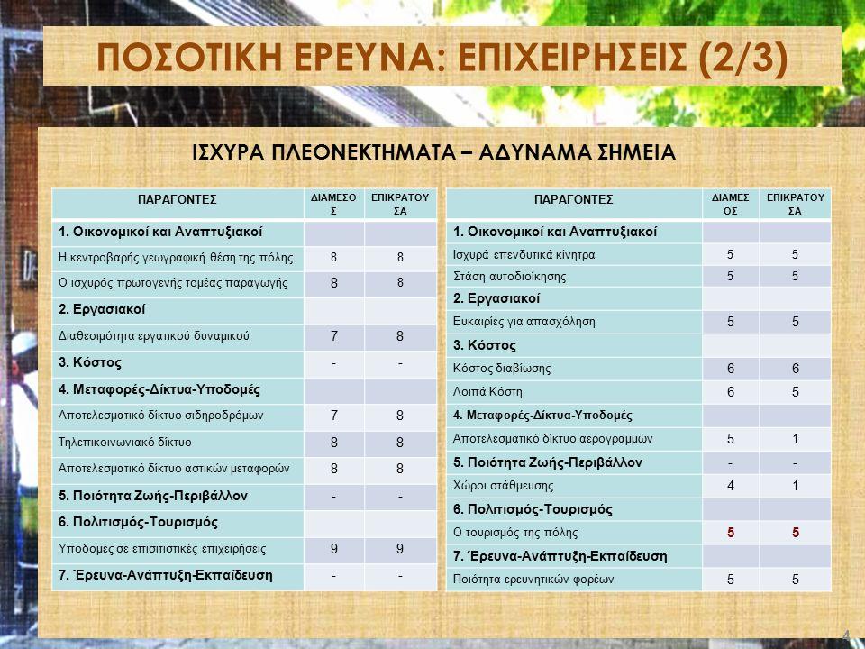 ΠΟΣΟΤΙΚΗ ΕΡΕΥΝΑ: ΕΠΙΧΕΙΡΗΣΕΙΣ (2/3) 4 ΠΑΡΑΓΟΝΤΕΣ ΔΙΑΜΕΣΟ Σ ΕΠΙΚΡΑΤΟΥ ΣΑ 1. Οικονομικοί και Αναπτυξιακοί Η κεντροβαρής γεωγραφική θέση της πόλης88 Ο ισ
