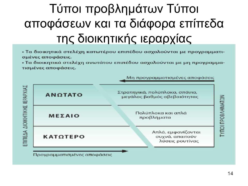 14 Τύποι προβλημάτων Τύποι αποφάσεων και τα διάφορα επίπεδα της διοικητικής ιεραρχίας