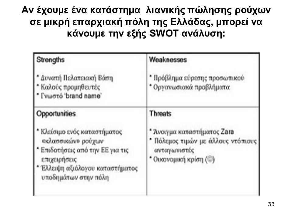 33 Aν έχουμε ένα κατάστημα λιανικής πώλησης ρούχων σε μικρή επαρχιακή πόλη της Ελλάδας, μπορεί να κάνουμε την εξής SWOT ανάλυση: