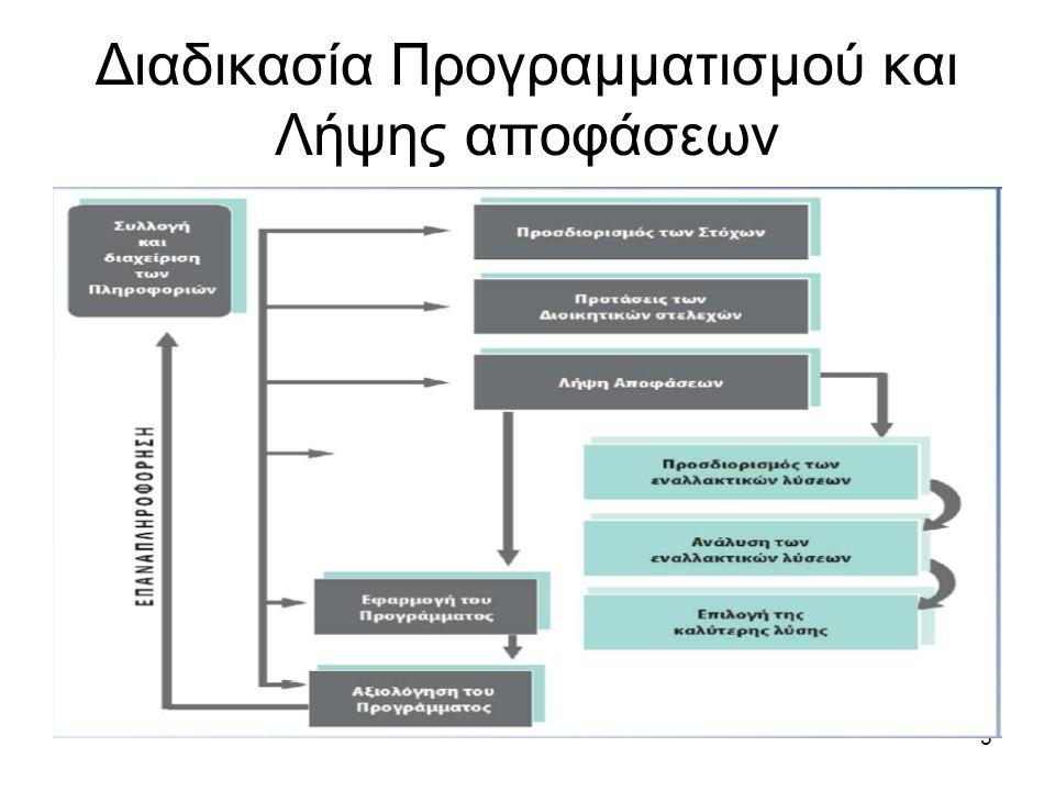5 Διαδικασία Προγραμματισμού και Λήψης αποφάσεων
