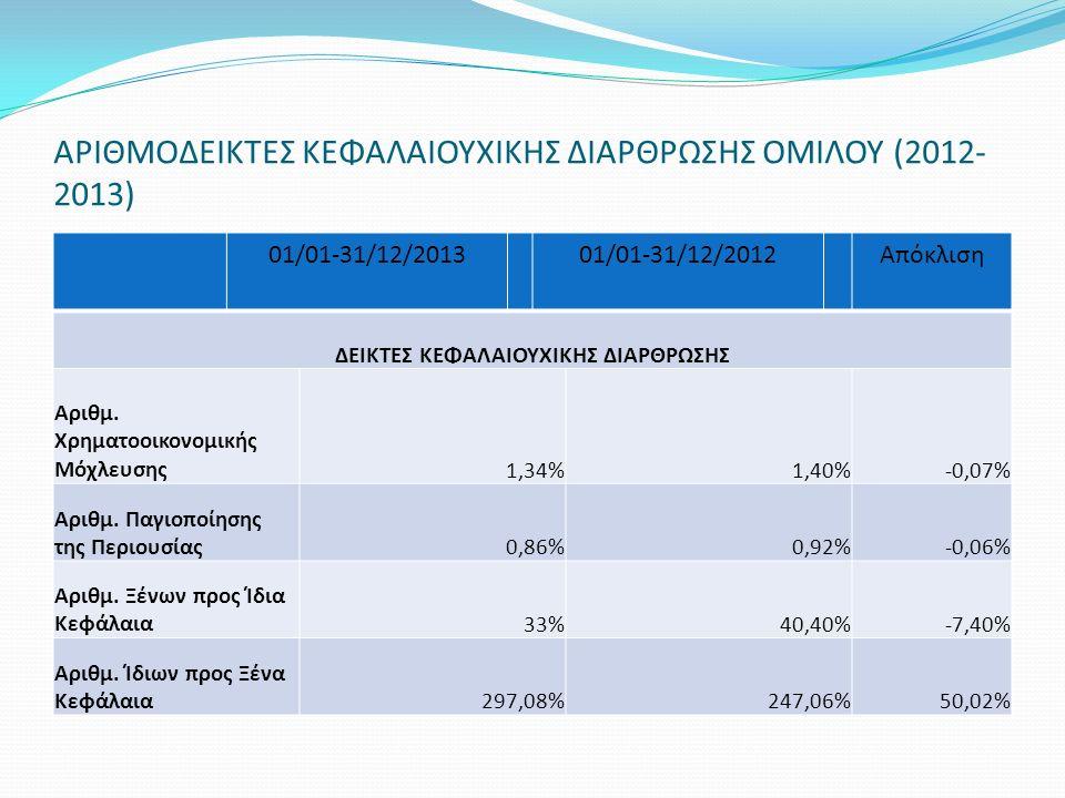 ΑΡΙΘΜΟΔΕΙΚΤΕΣ ΚΕΦΑΛΑΙΟΥΧΙΚΗΣ ΔΙΑΡΘΡΩΣΗΣ ΟΜΙΛΟΥ (2012- 2013) 01/01-31/12/201301/01-31/12/2012Απόκλιση ΔΕΙΚΤΕΣ ΚΕΦΑΛΑΙΟΥΧΙΚΗΣ ΔΙΑΡΘΡΩΣΗΣ Αριθμ. Χρηματοο