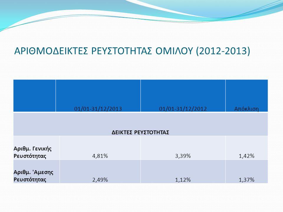 ΑΡΙΘΜΟΔΕΙΚΤΕΣ ΡΕΥΣΤΟΤΗΤΑΣ ΟΜΙΛΟΥ (2012-2013) 01/01-31/12/201301/01-31/12/2012Απόκλιση ΔΕΙΚΤΕΣ ΡΕΥΣΤΟΤΗΤΑΣ Αριθμ. Γενικής Ρευστότητας4,81%3,39%1,42% Αρ