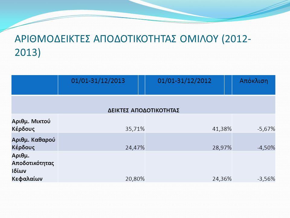 ΑΡΙΘΜΟΔΕΙΚΤΕΣ ΑΠΟΔΟΤΙΚΟΤΗΤΑΣ ΟΜΙΛΟΥ (2012- 2013) 01/01-31/12/201301/01-31/12/2012Απόκλιση ΔΕΙΚΤΕΣ ΑΠΟΔΟΤΙΚΟΤΗΤΑΣ Αριθμ. Μικτού Κέρδους35,71%41,38%-5,6