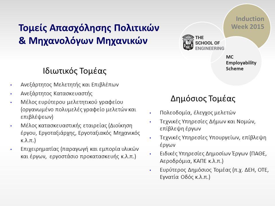 Τομείς Απασχόλησης Πολιτικών & Μηχανολόγων Μηχανικών Δημόσιος Τομέας Ιδιωτικός Τομέας Πολεοδομία, έλεγχος μελετών Τεχνικές Υπηρεσίες Δήμων και Νομών, επίβλεψη έργων Τεχνικές Υπηρεσίες Υπουργείων, επίβλεψη έργων Ειδικές Υπηρεσίες Δημοσίων Έργων (ΠΑΘΕ, Αεροδρόμια, ΚΑΠΕ κ.λ.π.) Ευρύτερος Δημόσιος Τομέας (π.χ.