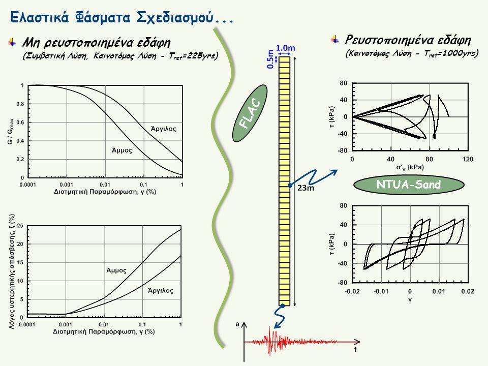 Ελαστικά Φάσματα Σχεδιασμού... Μη ρευστοποιημένα εδάφη (Συμβατική Λύση, Καινοτόμος Λύση - Τ ret =225yrs) FLAC Ρευστοποιημένα εδάφη (Καινοτόμος Λύση -