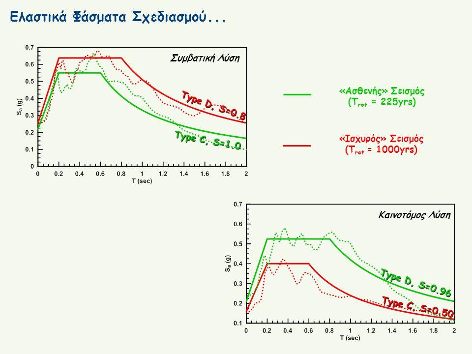Ελαστικά Φάσματα Σχεδιασμού... «Ασθενής» Σεισμός (T ret = 225yrs) «Ισχυρός» Σεισμός (T ret = 1000yrs) Συμβατική Λύση Καινοτόμος Λύση Type C, S=1.0 Typ