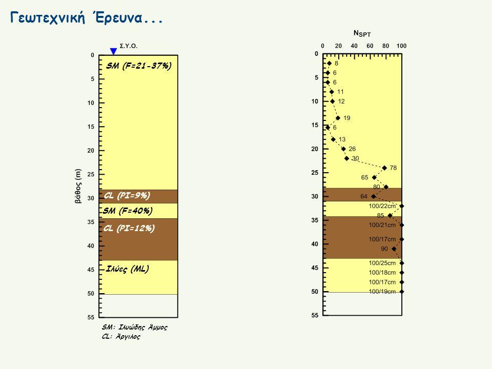 Γεωτεχνική Έρευνα... SM (F=21-37%) CL (PI=9%) CL (PI=12%) SM (F=40%) Ιλύες (ML) SM: Ιλυώδης Άμμος CL: Άργιλος