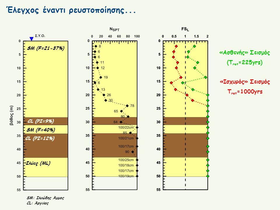 Έλεγχος έναντι ρευστοποίησης... SM (F=21-37%) CL (PI=9%) CL (PI=12%) SM (F=40%) Ιλύες (ML) SM: Ιλυώδης Άμμος CL: Άργιλος «Ασθενής» Σεισμός (T ret =225