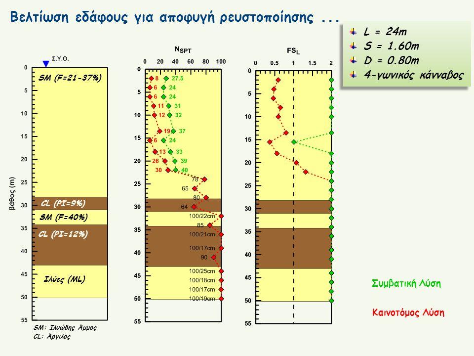 Βελτίωση εδάφους για αποφυγή ρευστοποίησης... SM (F=21-37%) CL (PI=9%) CL (PI=12%) SM (F=40%) Ιλύες (ML) SM: Ιλυώδης Άμμος CL: Άργιλος Συμβατική Λύση