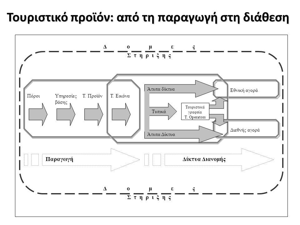Τουριστικό προϊόν: από τη παραγωγή στη διάθεση Διεθνής αγορά ΠόροιΥπηρεσίες βάσης Τ. ΠροϊόνΤ. Εικόνα Τυπικά Άτυπα δίκτυα Άτυπα Δίκτυα Εθνική αγορά Δ ο