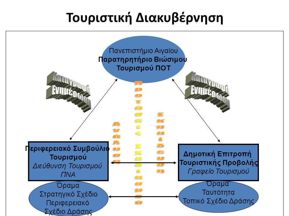 Τουριστική Διακυβέρνηση Πανεπιστήμιο Αιγαίου Παρατηρητήριο Βιώσιμου Τουρισμού ΠΟΤ Περιφερειακό Συμβούλιο Τουρισμού Διεύθυνση Τουρισμού ΠΝΑ Δημοτική Επ