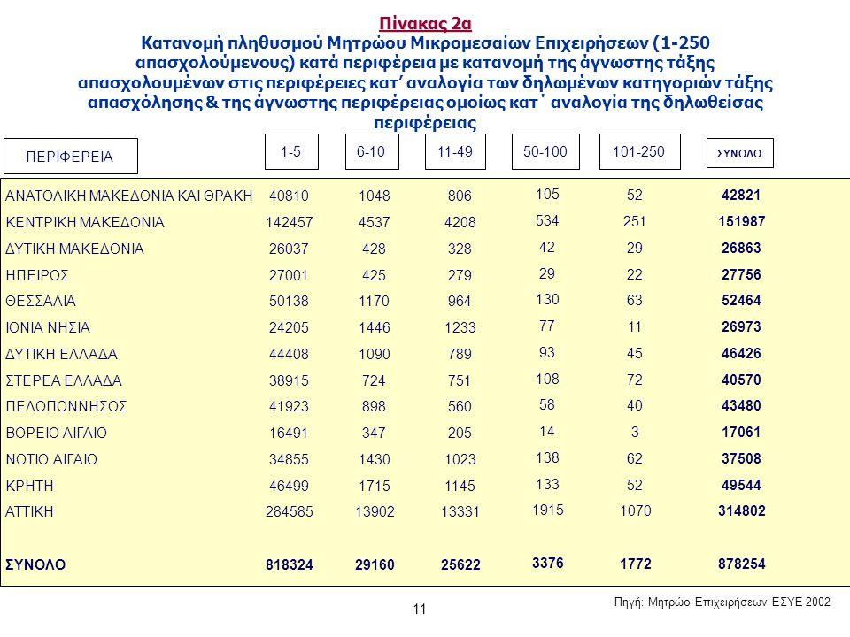 11 Πίνακας 2α Πίνακας 2α Κατανομή πληθυσμού Μητρώου Μικρομεσαίων Επιχειρήσεων (1-250 απασχολούμενους) κατά περιφέρεια με κατανομή της άγνωστης τάξης απασχολουμένων στις περιφέρειες κατ' αναλογία των δηλωμένων κατηγοριών τάξης απασχόλησης & της άγνωστης περιφέρειας ομοίως κατ΄ αναλογία της δηλωθείσας περιφέρειας ΑΝΑΤΟΛΙΚΗ ΜΑΚΕΔΟΝΙΑ ΚΑΙ ΘΡΑΚΗ ΚΕΝΤΡΙΚΗ ΜΑΚΕΔΟΝΙΑ ΔΥΤΙΚΗ ΜΑΚΕΔΟΝΙΑ ΗΠΕΙΡΟΣ ΘΕΣΣΑΛΙΑ ΙΟΝΙΑ ΝΗΣΙΑ ΔΥΤΙΚΗ ΕΛΛΑΔΑ ΣΤΕΡΕΑ ΕΛΛΑΔΑ ΠΕΛΟΠΟΝΝΗΣΟΣ ΒΟΡΕΙΟ ΑΙΓΑΙΟ ΝΟΤΙΟ ΑΙΓΑΙΟ ΚΡΗΤΗ ΑΤΤΙΚΗ ΣΥΝΟΛΟ 40810 142457 26037 27001 50138 24205 44408 38915 41923 16491 34855 46499 284585 818324 1048 4537 428 425 1170 1446 1090 724 898 347 1430 1715 13902 29160 806 4208 328 279 964 1233 789 751 560 205 1023 1145 13331 25622 105 534 42 29 130 77 93 108 58 14 138 133 1915 3376 52 251 29 22 63 11 45 72 40 3 62 52 1070 1772 42821 151987 26863 27756 52464 26973 46426 40570 43480 17061 37508 49544 314802 878254 1-56-1011-4950-100101-250 ΣΥΝΟΛΟ ΠΕΡΙΦΕΡΕΙΑ Πηγή: Μητρώο Επιχειρήσεων ΕΣΥΕ 2002