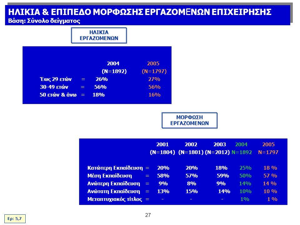 27 2004 2005 (Ν=1892) (N=1797) Έως 29 ετών = 26% 27% 30-49 ετών= 56% 56% 50 ετών & άνω = 18% 16% 20012002 2003 2004 2005 (Ν=1804)(Ν=1801) (Ν=2012) Ν=1892 N=1797 Κατώτερη Εκπαίδευση= 20% 20% 18% 25% 18 % Μέση Εκπαίδευση= 58% 57% 59% 50% 57 % Ανώτερη Εκπαίδευση= 9% 8% 9% 14% 14 % Ανώτατη Εκπαίδευση = 13% 15% 14% 10% 10 % Μεταπτυχιακός τίτλος=--- 1% 1 % ΗΛΙΚΙΑ ΕΡΓΑΖΟΜΕΝΩΝ ΜΟΡΦΩΣΗ ΕΡΓΑΖΟΜΕΝΩΝ Ερ: 5,7 ΗΛΙΚΙΑ & ΕΠΙΠΕΔΟ ΜΟΡΦΩΣΗΣ ΕΡΓΑΖΟΜ Ε ΝΩΝ ΕΠΙΧΕΙΡΗΣΗΣ Βάση: Σύνολο δείγματος ΗΛΙΚΙΑ & ΕΠΙΠΕΔΟ ΜΟΡΦΩΣΗΣ ΕΡΓΑΖΟΜ Ε ΝΩΝ ΕΠΙΧΕΙΡΗΣΗΣ Βάση: Σύνολο δείγματος