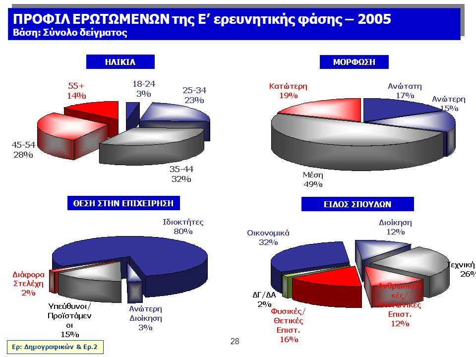 28 ΗΛΙΚΙΑ ΘΕΣΗ ΣΤΗΝ ΕΠΙΧΕΙΡΗΣΗ ΜΟΡΦΩΣΗ ΕΙΔΟΣ ΣΠΟΥΔΩΝ Ερ: Δημογραφικών & Ερ.2 ΠΡΟΦΙΛ ΕΡΩΤΩΜΕΝΩΝ της E' ερευνητικής φάσης – 2005 Βάση: Σύνολο δείγματος ΠΡΟΦΙΛ ΕΡΩΤΩΜΕΝΩΝ της E' ερευνητικής φάσης – 2005 Βάση: Σύνολο δείγματος