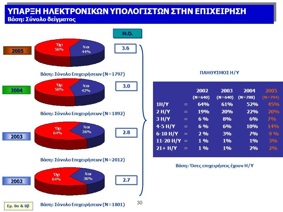 30 2003 2002 Μ.Ο. 2.8 2.7 2002 2003 2004 2005 (Ν=640) (Ν=640) (Ν=788) (Ν=794) 1Η/Υ=64%61% 52% 45% 2 Η/Υ=19%20% 22% 20% 3 Η/Υ=6 %8% 6% 7% 4-5 Η/Υ=6 %6%