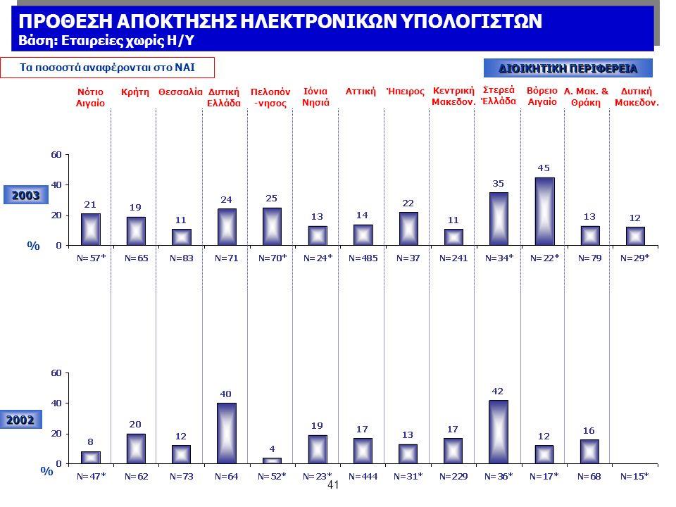 41 2002 Νότιο Αιγαίο ΚρήτηΘεσσαλίαΔυτική Ελλάδα Πελοπόν -νησος Ιόνια Νησιά ΑττικήΉπειρος Κεντρική Μακεδον.