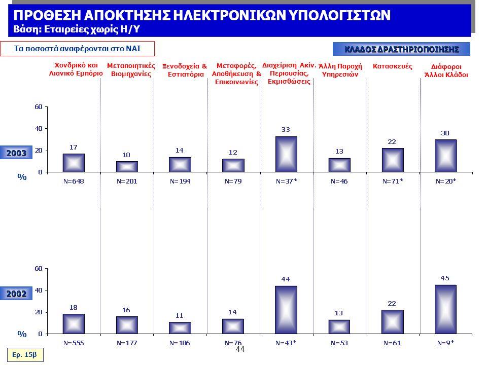 44 2003 % Τα ποσοστά αναφέρονται στο ΝΑΙ ΚΛΑΔΟΣ ΔΡΑΣΤΗΡΙΟΠΟΙΗΣΗΣ 2002 Χονδρικό και Λιανικό Εμπόριο Μεταποιητικές Βιομηχανίες Ξενοδοχεία & Εστιατόρια Μεταφορές, Αποθήκευση & Επικοινωνίες Διαχείριση Ακίν.