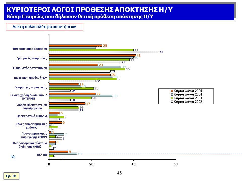 45 % Δεκτή πολλαπλότητα απαντήσεων Ερ.